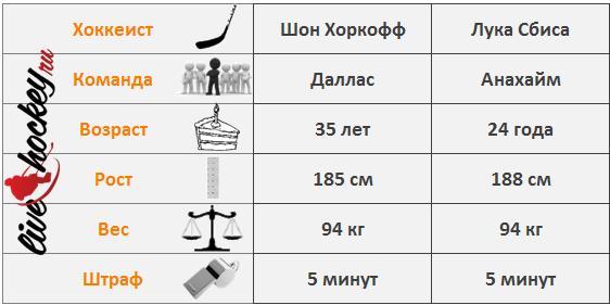 Хоркофф-Сбиса